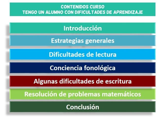 """Contenidos del curso de Jesús Jarque """"Tengo un alumno con dificultades de aprendizaje"""" en Almería"""